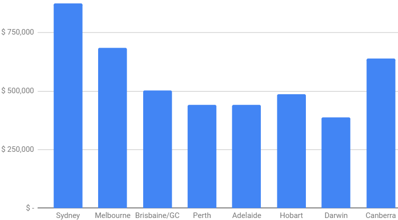 2020 House sale prices Perth
