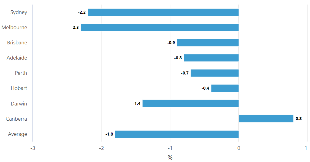 House price market percent changes Perth compared to other Australian cities.