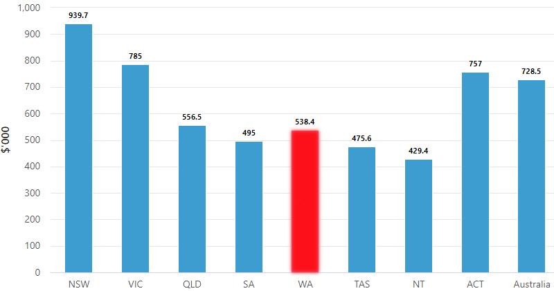 Perth Western Australia house prices 2021